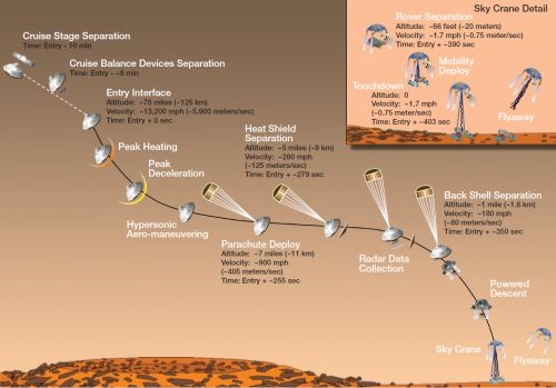 Schema der Landung